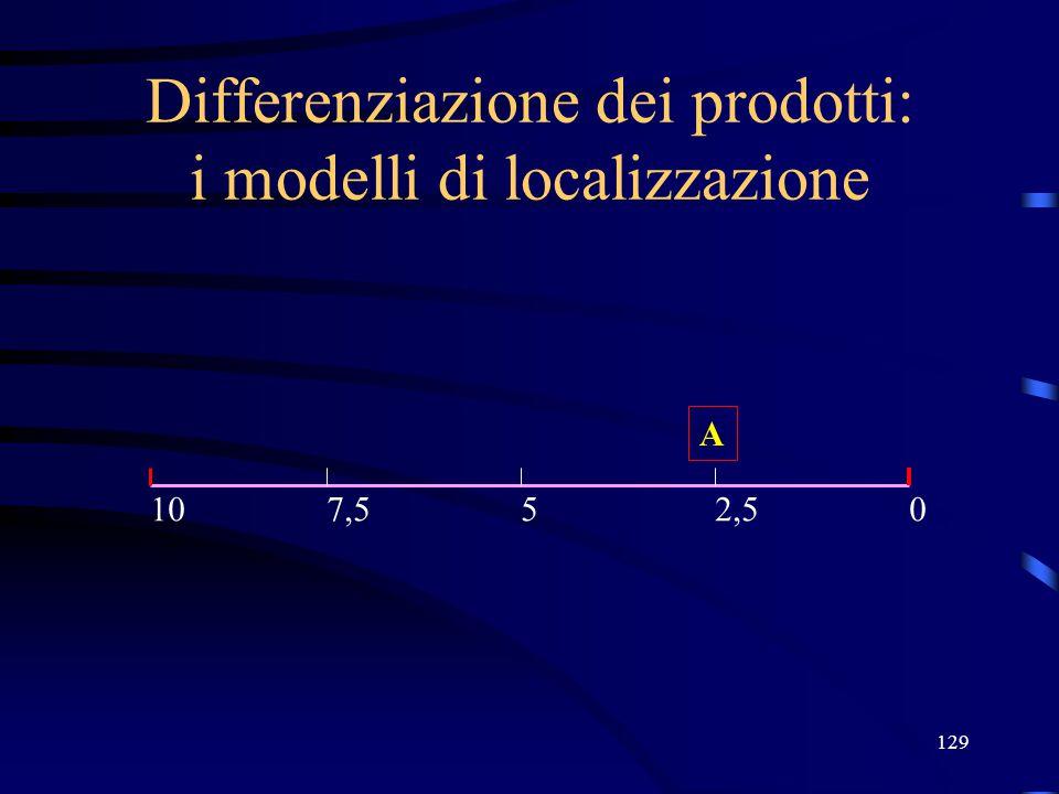 129 Differenziazione dei prodotti: i modelli di localizzazione A 05107,52,5