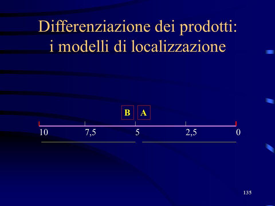 135 Differenziazione dei prodotti: i modelli di localizzazione A 05107,52,5 B