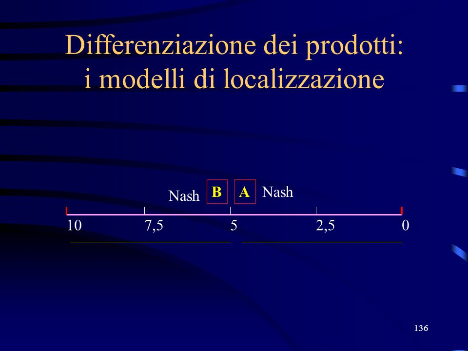 136 Differenziazione dei prodotti: i modelli di localizzazione A 05107,52,5 B Nash