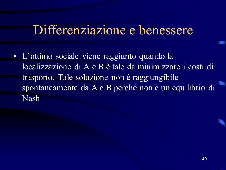 140 Differenziazione e benessere L'ottimo sociale viene raggiunto quando la localizzazione di A e B è tale da minimizzare i costi di trasporto.