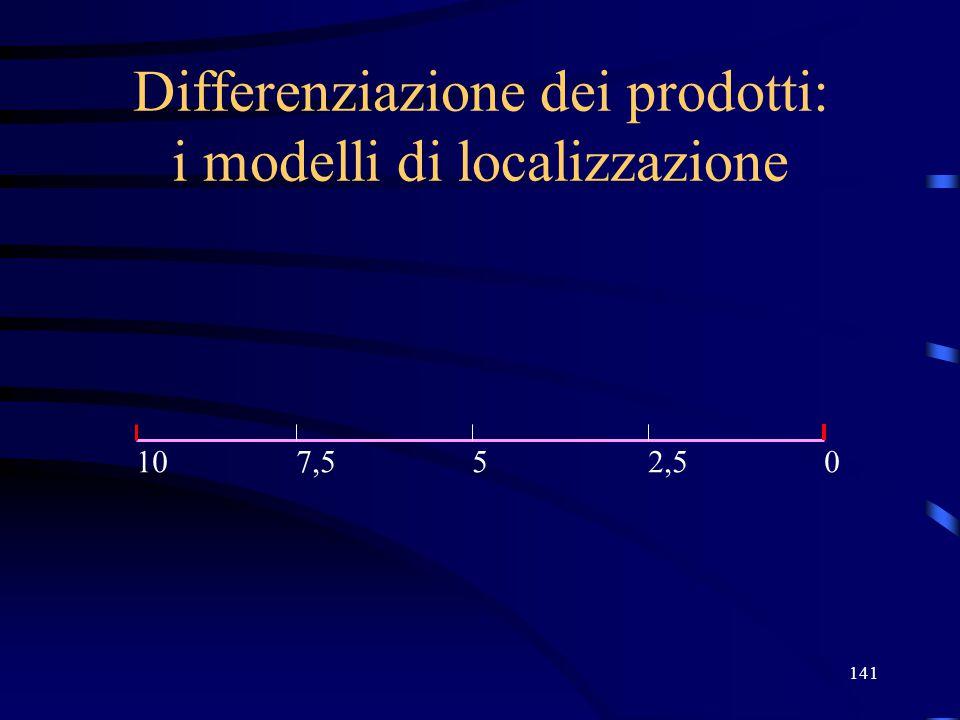 141 Differenziazione dei prodotti: i modelli di localizzazione 05107,52,5