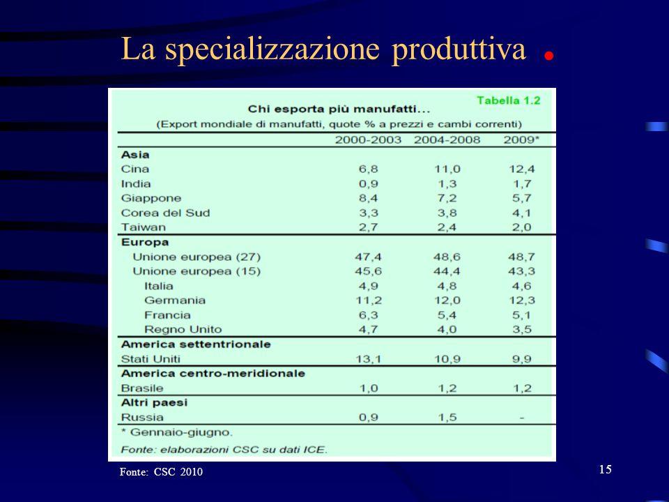 15 La specializzazione produttiva. Fonte: CSC 2010