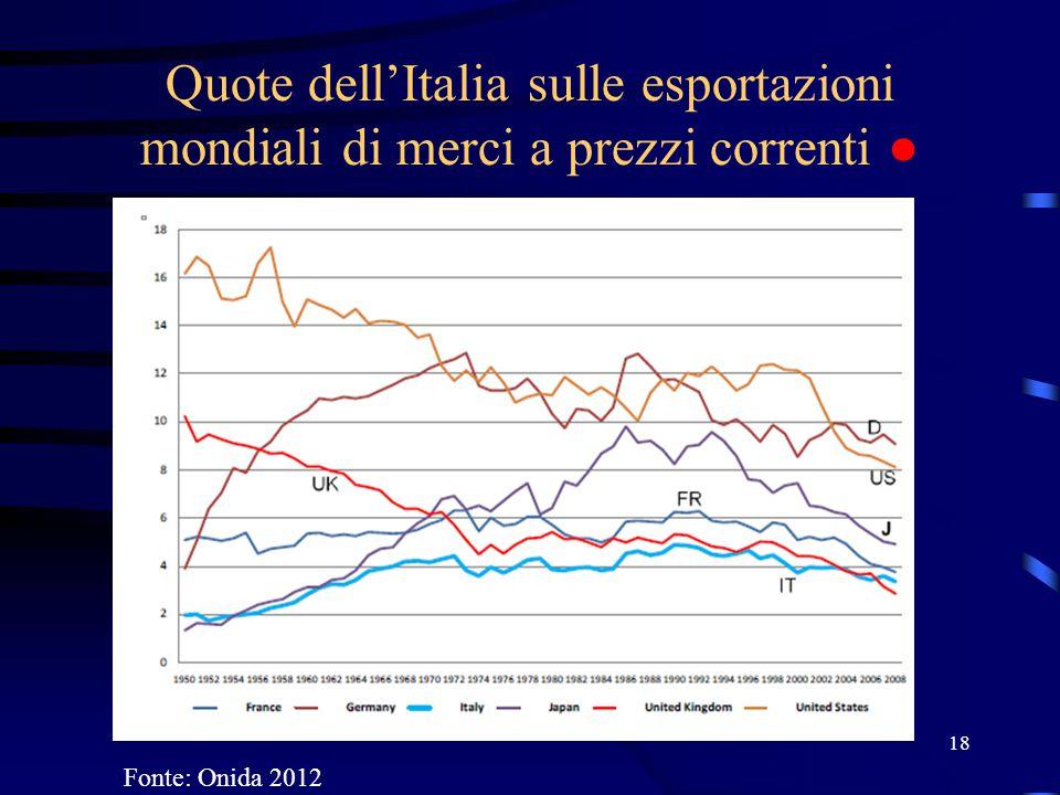 Quote dell'Italia sulle esportazioni mondiali di merci a prezzi correnti ● 18 Fonte: Onida 2012