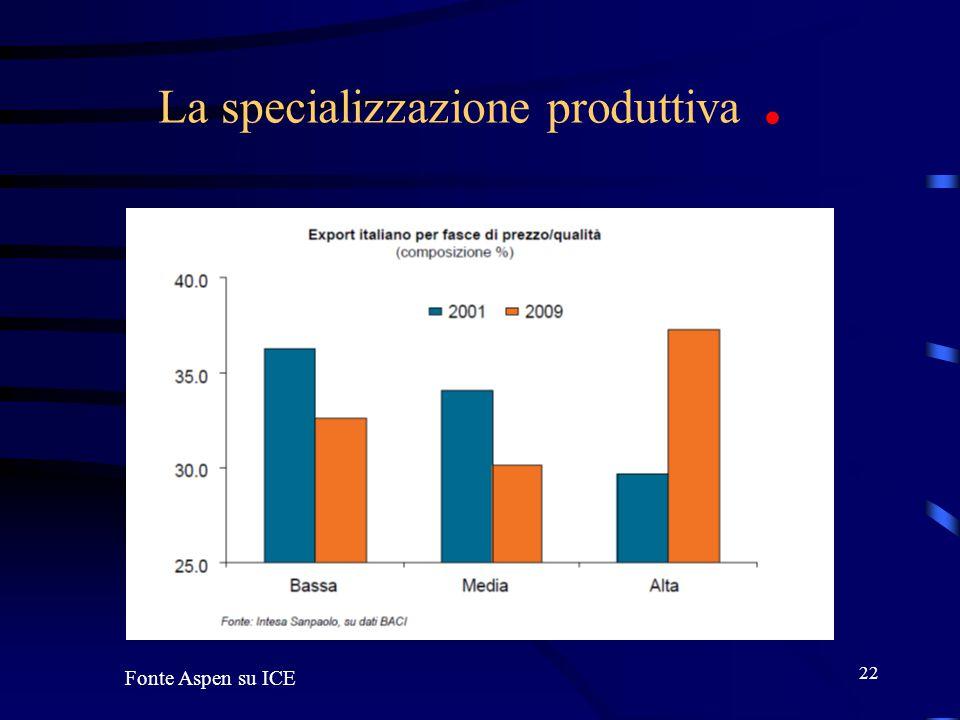 22 La specializzazione produttiva. Fonte Aspen su ICE