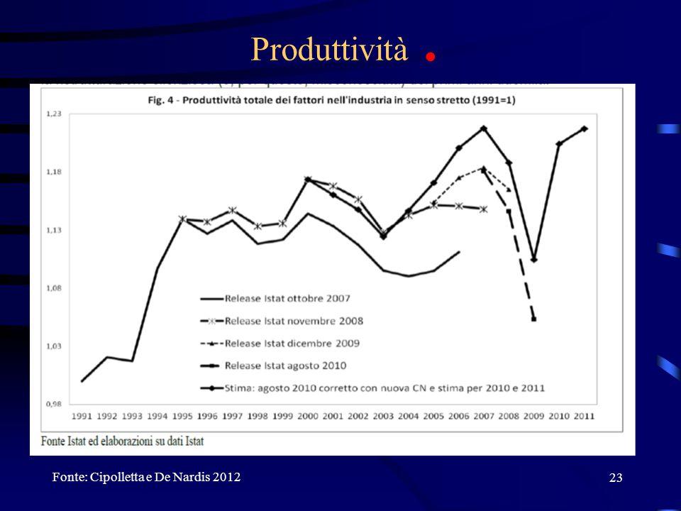 23 Produttività. Fonte: Cipolletta e De Nardis 2012