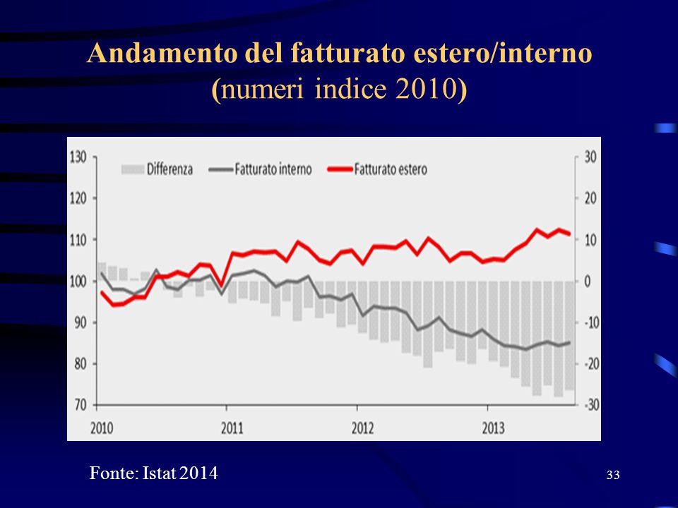 Andamento del fatturato estero/interno (numeri indice 2010) 33 Fonte: Istat 2014