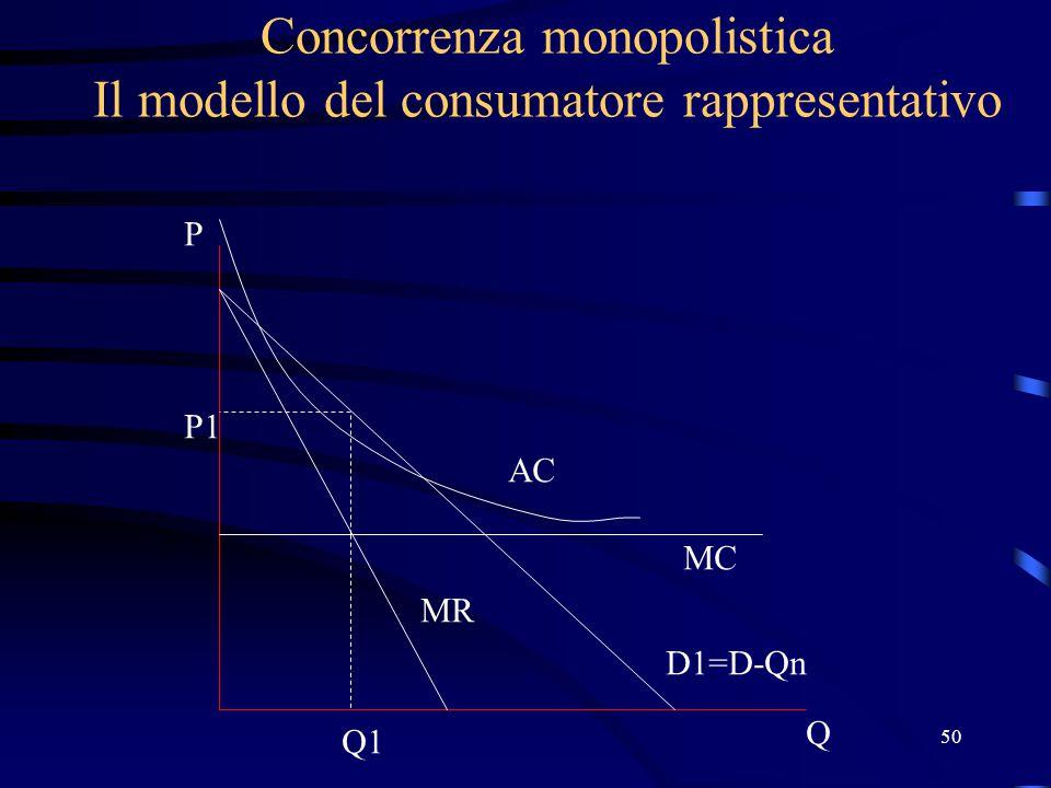 50 Concorrenza monopolistica Il modello del consumatore rappresentativo Q P D1=D-Qn MC AC P1 Q1 MR