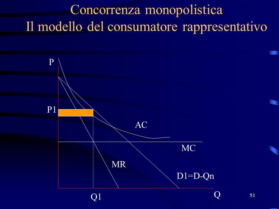51 Concorrenza monopolistica Il modello del consumatore rappresentativo Q P D1=D-Qn MC AC P1 Q1 MR