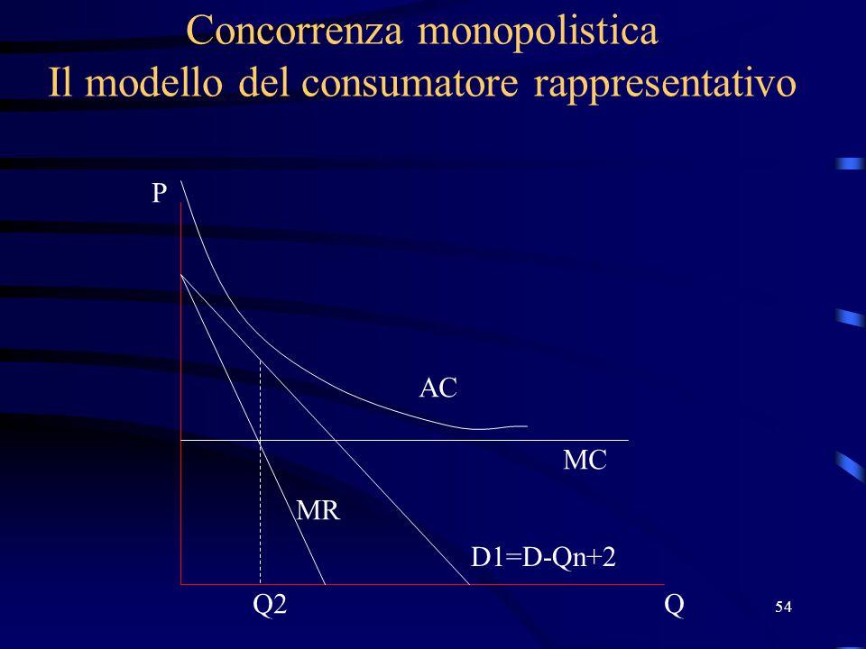 54 Concorrenza monopolistica Il modello del consumatore rappresentativo Q P D1=D-Qn+2 MC AC MR Q2