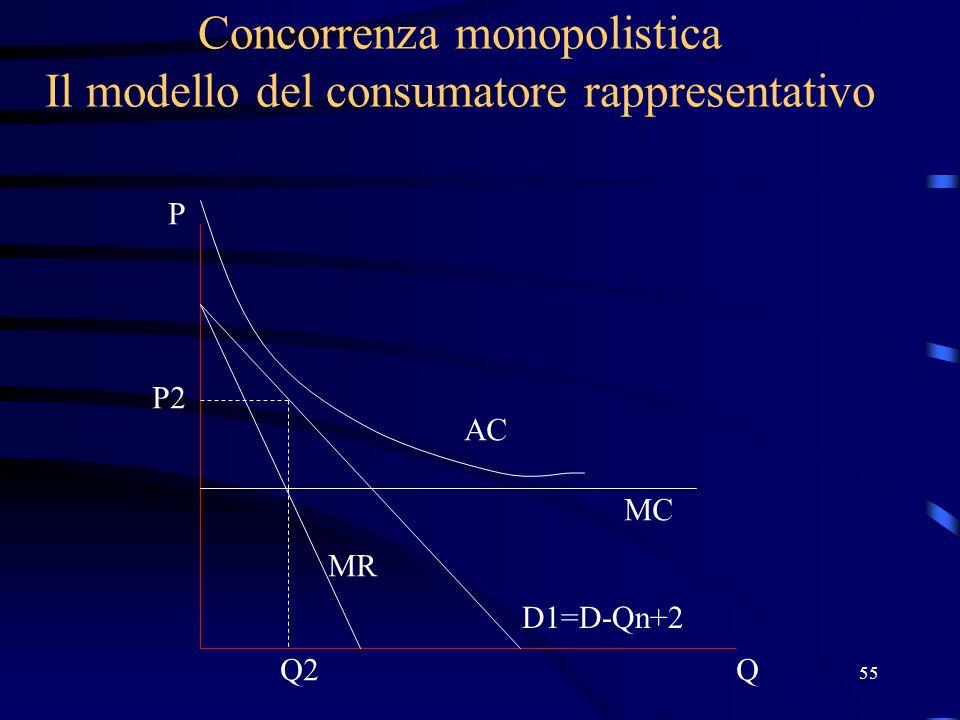 55 Concorrenza monopolistica Il modello del consumatore rappresentativo Q P D1=D-Qn+2 MC AC MR Q2 P2