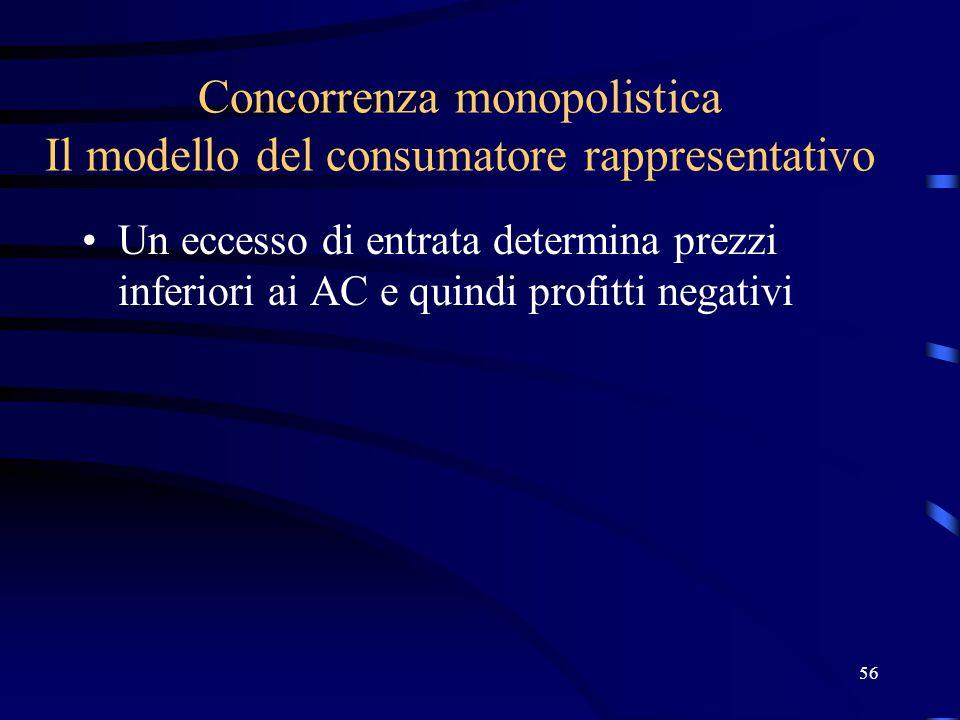 56 Concorrenza monopolistica Il modello del consumatore rappresentativo Un eccesso di entrata determina prezzi inferiori ai AC e quindi profitti negativi