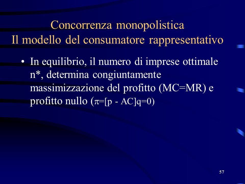 57 Concorrenza monopolistica Il modello del consumatore rappresentativo In equilibrio, il numero di imprese ottimale n*, determina congiuntamente massimizzazione del profitto (MC=MR) e profitto nullo (  =[p - AC]q=0)