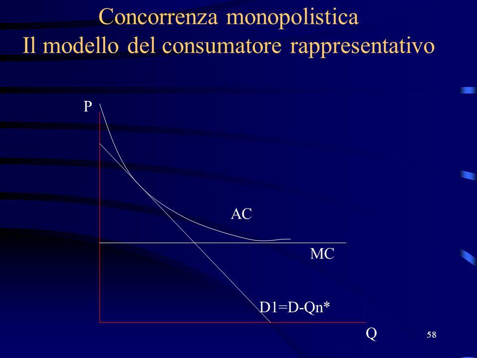 58 Concorrenza monopolistica Il modello del consumatore rappresentativo Q P D1=D-Qn* MC AC
