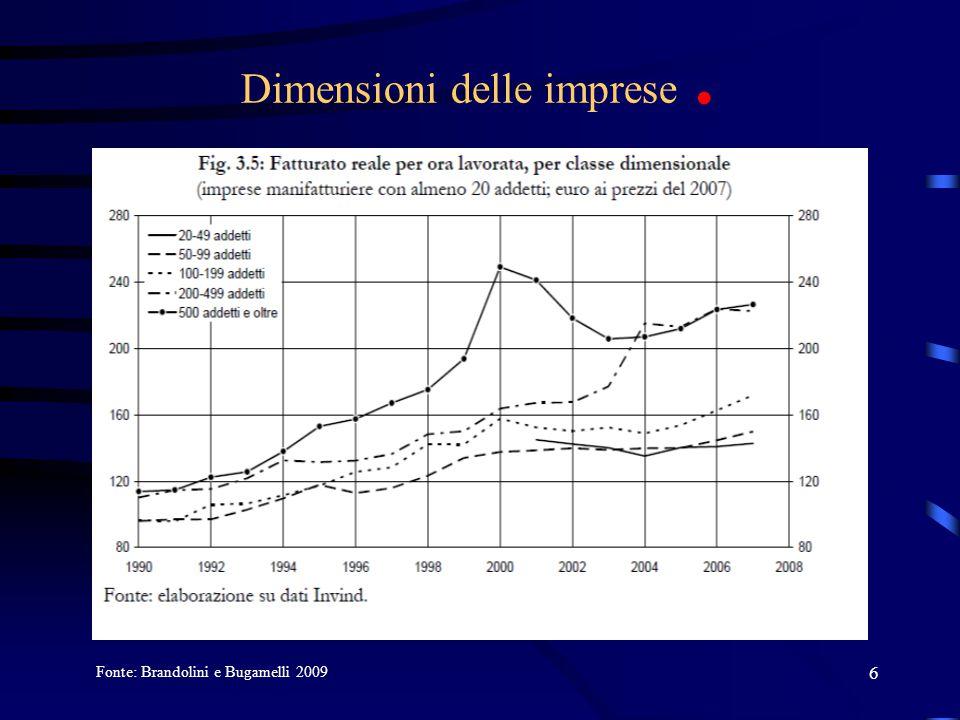6 Dimensioni delle imprese. Fonte: Brandolini e Bugamelli 2009