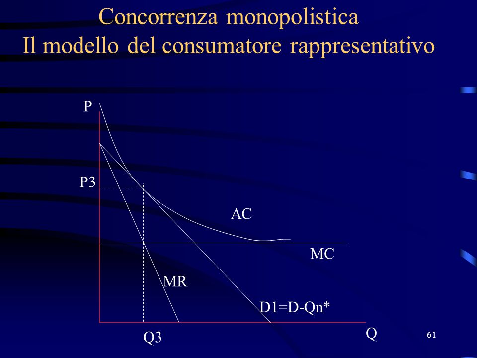 61 Concorrenza monopolistica Il modello del consumatore rappresentativo Q P D1=D-Qn* MC AC MR P3 Q3