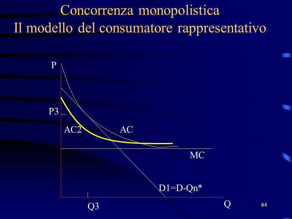 64 Concorrenza monopolistica Il modello del consumatore rappresentativo Q P D1=D-Qn* MC AC P3 Q3 AC2