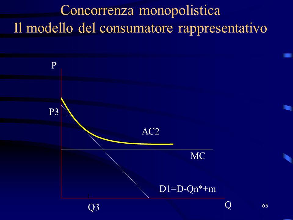 65 Concorrenza monopolistica Il modello del consumatore rappresentativo Q P D1=D-Qn*+m MC AC2 P3 Q3