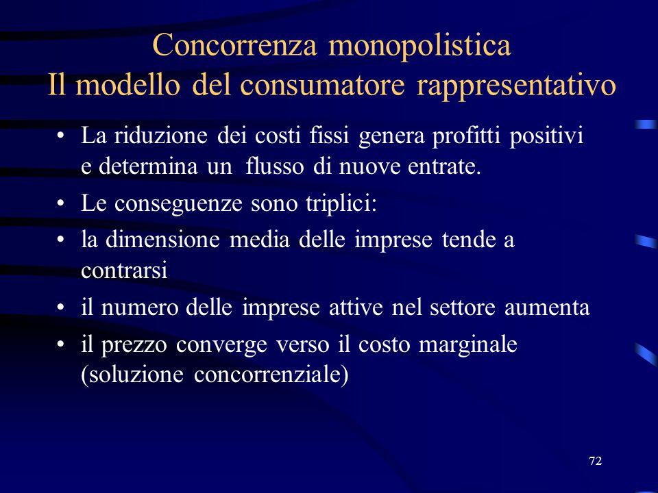 72 Concorrenza monopolistica Il modello del consumatore rappresentativo La riduzione dei costi fissi genera profitti positivi e determina un flusso di