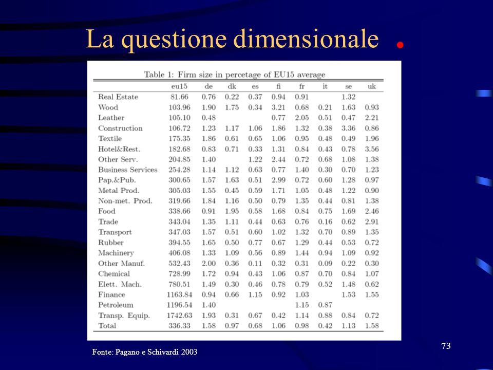 73 La questione dimensionale. Fonte: Pagano e Schivardi 2003