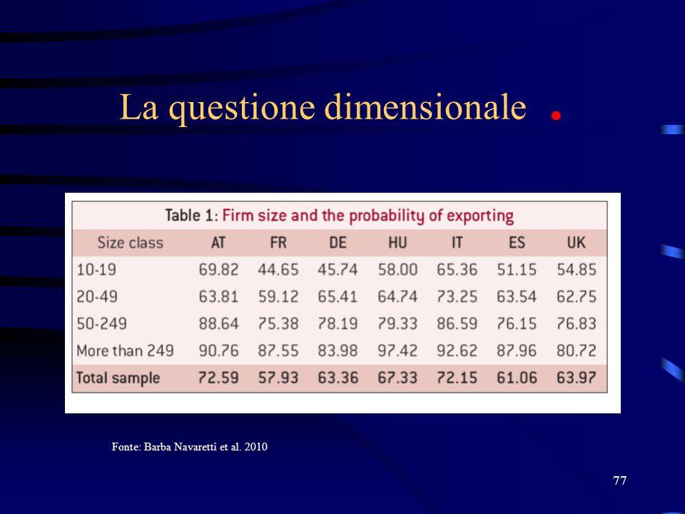 77 La questione dimensionale. Fonte: Barba Navaretti et al. 2010