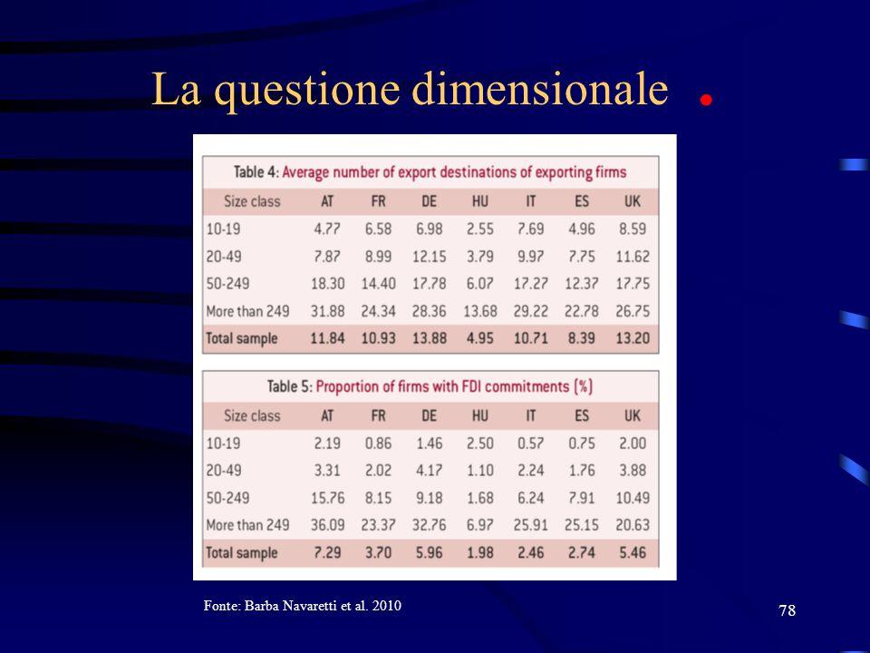 78 La questione dimensionale. Fonte: Barba Navaretti et al. 2010