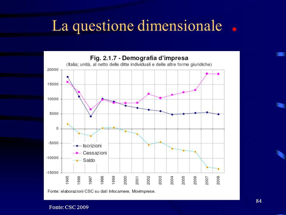 84 La questione dimensionale. Fonte: CSC 2009