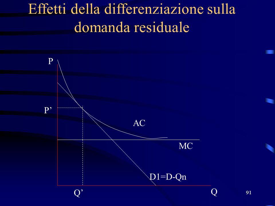 91 Effetti della differenziazione sulla domanda residuale Q P D1=D-Qn MC AC P' Q'