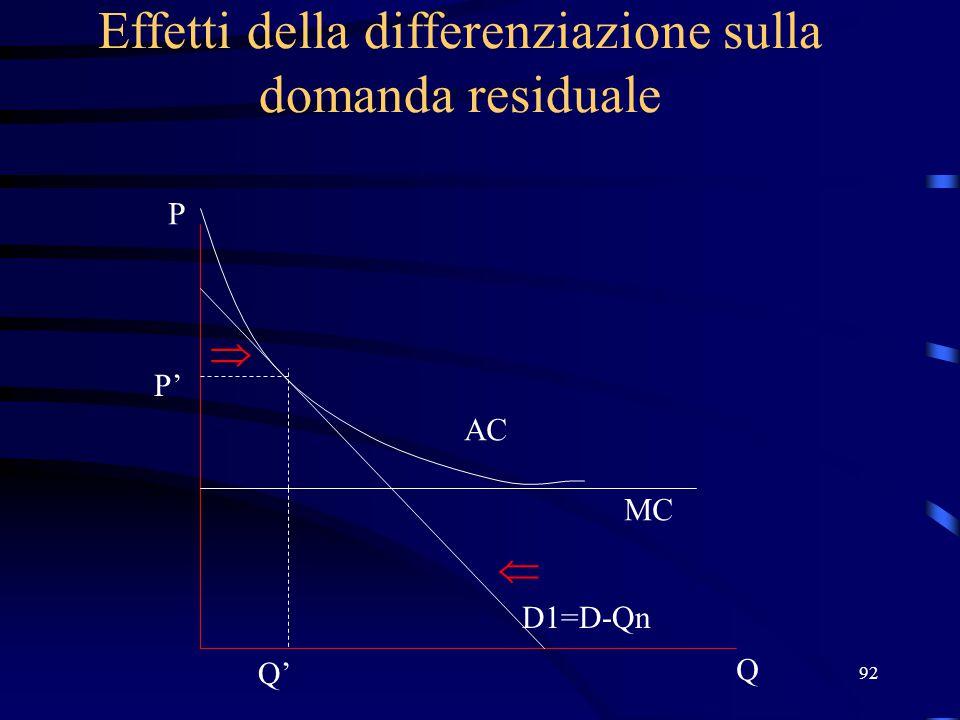 92 Effetti della differenziazione sulla domanda residuale Q P D1=D-Qn MC AC P' Q'  
