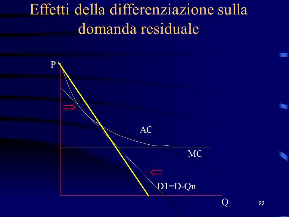 93 Effetti della differenziazione sulla domanda residuale Q P D1=D-Qn MC AC  