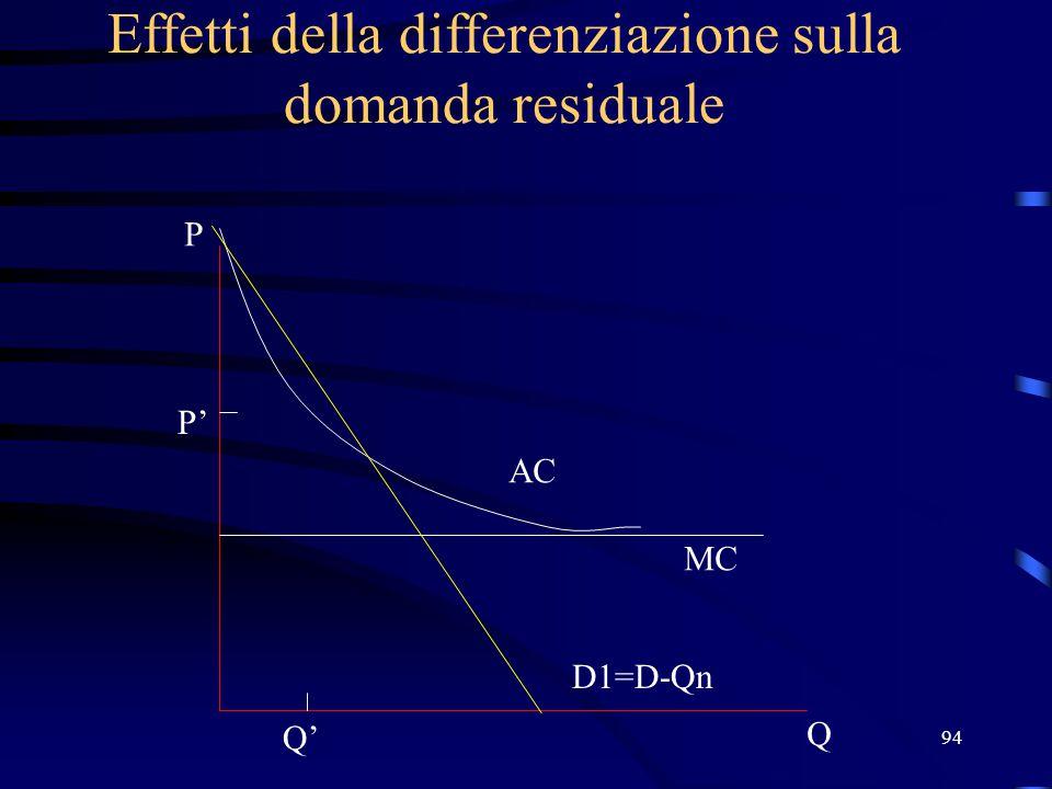94 Effetti della differenziazione sulla domanda residuale Q P D1=D-Qn MC AC P' Q'