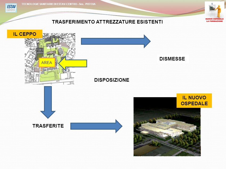 ETICHETTA VERDE ETICHETTA NERA ETICHETTA ROSSA TECNOLOGIE SANITARIE DI ESTAV-CENTRO –Sez.