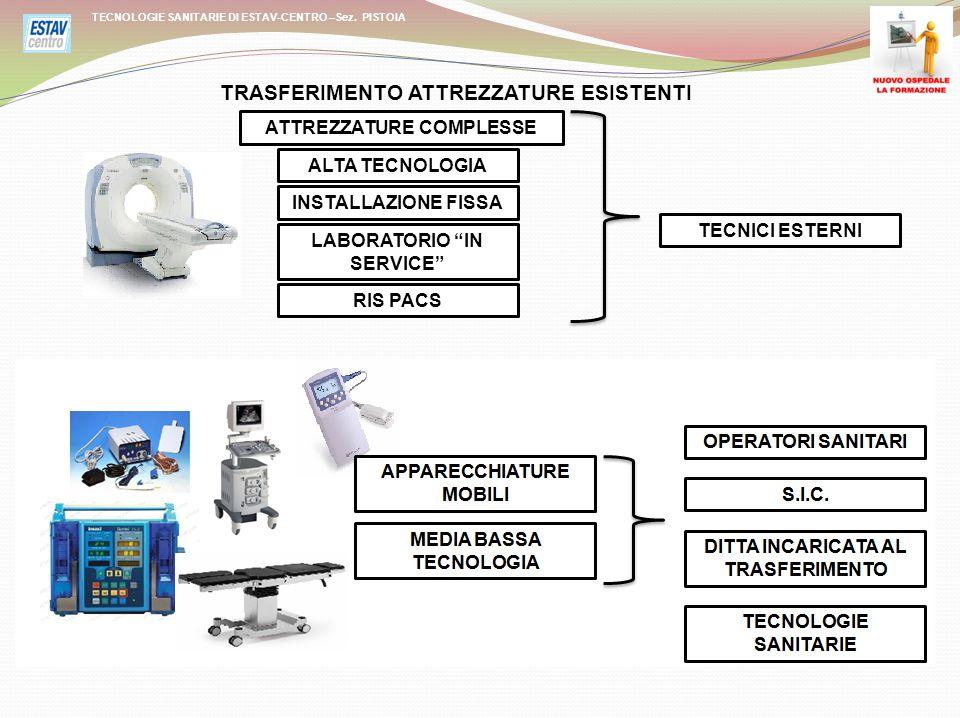 """TECNOLOGIE SANITARIE DI ESTAV-CENTRO –Sez. PISTOIA TRASFERIMENTO ATTREZZATURE ESISTENTI ALTA TECNOLOGIA INSTALLAZIONE FISSA LABORATORIO """"IN SERVICE"""" R"""