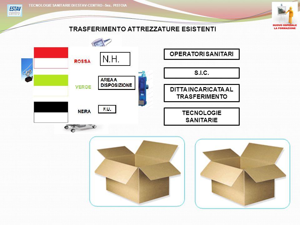 MANUALE USO TECNOLOGIE SANITARIE DI ESTAV-CENTRO –Sez.