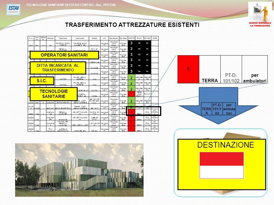 TECNOLOGIE SANITARIE DI ESTAV-CENTRO –Sez. PISTOIA N.