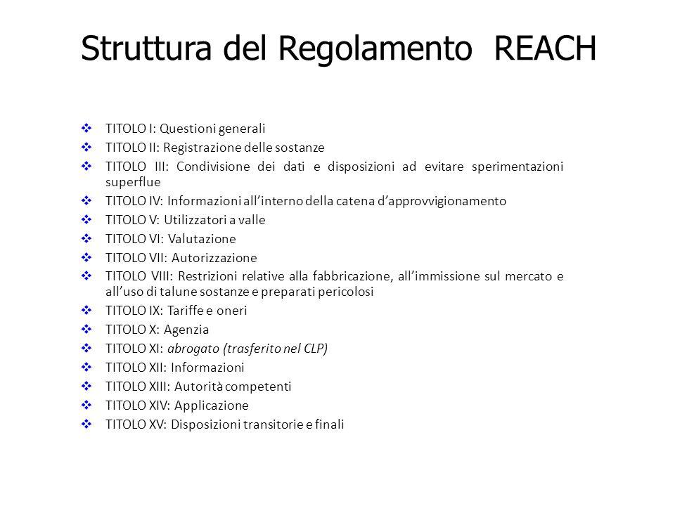  TITOLO I: Questioni generali  TITOLO II: Registrazione delle sostanze  TITOLO III: Condivisione dei dati e disposizioni ad evitare sperimentazioni superflue  TITOLO IV: Informazioni all'interno della catena d'approvvigionamento  TITOLO V: Utilizzatori a valle  TITOLO VI: Valutazione  TITOLO VII: Autorizzazione  TITOLO VIII: Restrizioni relative alla fabbricazione, all'immissione sul mercato e all'uso di talune sostanze e preparati pericolosi  TITOLO IX: Tariffe e oneri  TITOLO X: Agenzia  TITOLO XI: abrogato (trasferito nel CLP)  TITOLO XII: Informazioni  TITOLO XIII: Autorità competenti  TITOLO XIV: Applicazione  TITOLO XV: Disposizioni transitorie e finali Struttura del Regolamento REACH