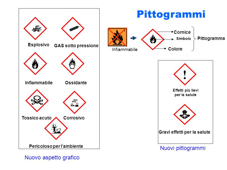 Pittogrammi Infiammabile Cornice Colore Simbolo Pittogramma Nuovo aspetto grafico Nuovi pittogrammi .