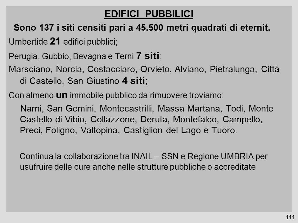 EDIFICI PUBBILICI Sono 137 i siti censiti pari a 45.500 metri quadrati di eternit. Umbertide 21 edifici pubblici; Perugia, Gubbio, Bevagna e Terni 7 s