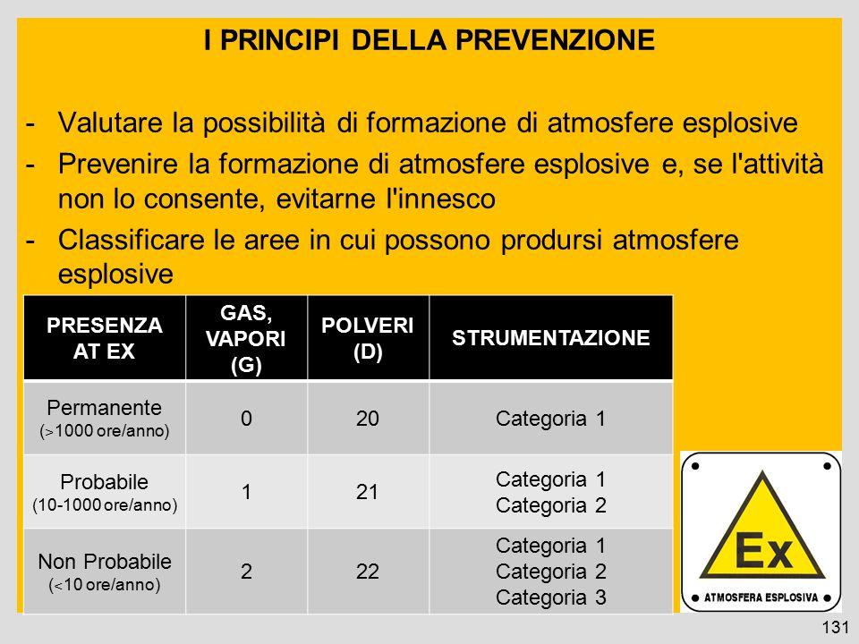I PRINCIPI DELLA PREVENZIONE -Valutare la possibilità di formazione di atmosfere esplosive -Prevenire la formazione di atmosfere esplosive e, se l attività non lo consente, evitarne l innesco -Classificare le aree in cui possono prodursi atmosfere esplosive 131 PRESENZA AT EX GAS, VAPORI (G) POLVERI (D) STRUMENTAZIONE Permanente ( ˃ 1000 ore/anno) 020Categoria 1 Probabile (10-1000 ore/anno) 121 Categoria 1 Categoria 2 Non Probabile ( ˂ 10 ore/anno) 222 Categoria 1 Categoria 2 Categoria 3