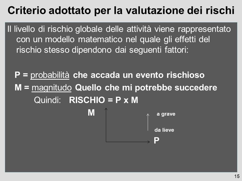 Criterio adottato per la valutazione dei rischi Il livello di rischio globale delle attività viene rappresentato con un modello matematico nel quale gli effetti del rischio stesso dipendono dai seguenti fattori: P = probabilità che accada un evento rischioso M = magnitudo Quello che mi potrebbe succedere Quindi: RISCHIO = P x M M a grave da lieve P 15