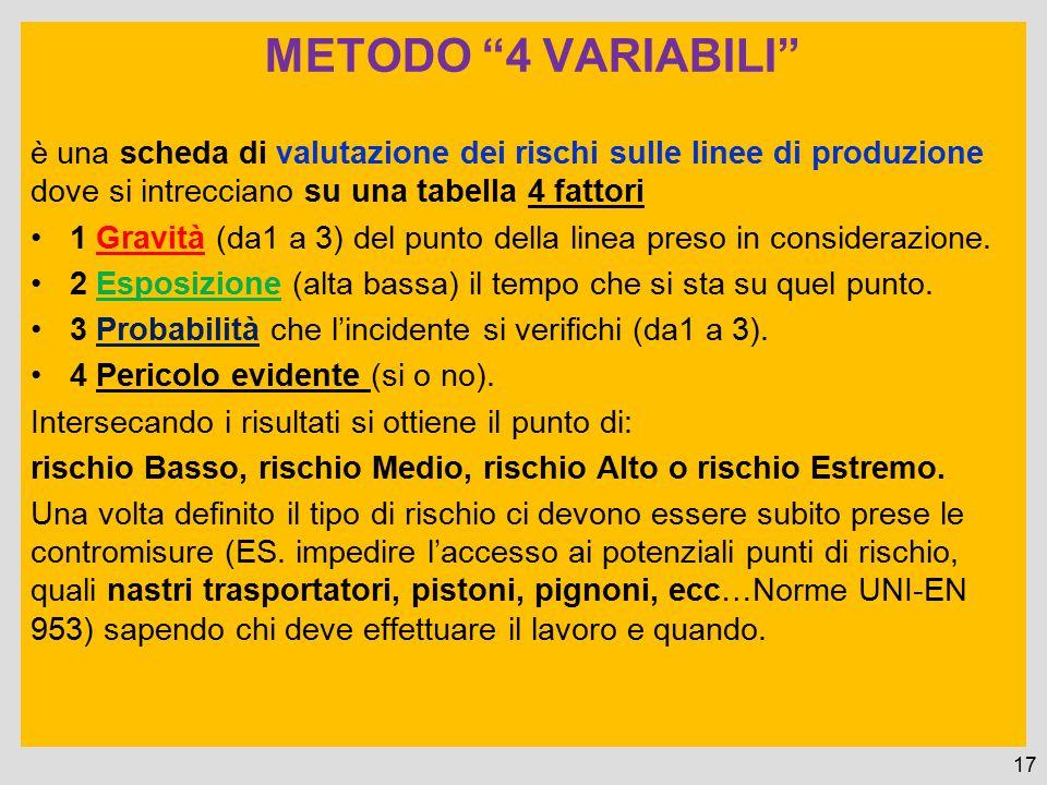 """METODO """"4 VARIABILI"""" è una scheda di valutazione dei rischi sulle linee di produzione dove si intrecciano su una tabella 4 fattori 1 Gravità (da1 a 3)"""