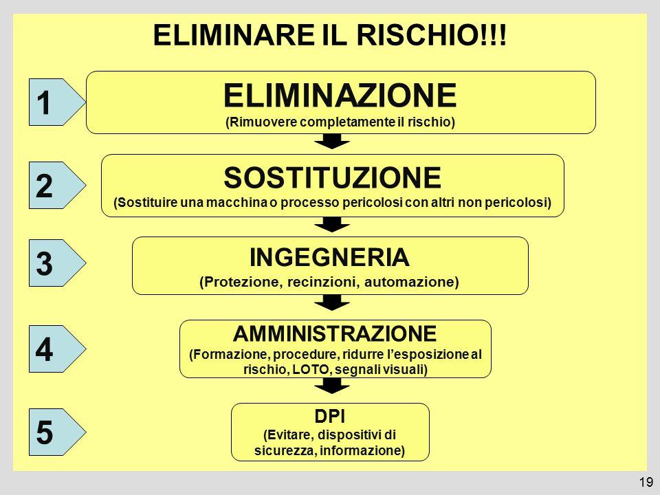 ELIMINARE IL RISCHIO!!! 19 ELIMINAZIONE (Rimuovere completamente il rischio) SOSTITUZIONE (Sostituire una macchina o processo pericolosi con altri non