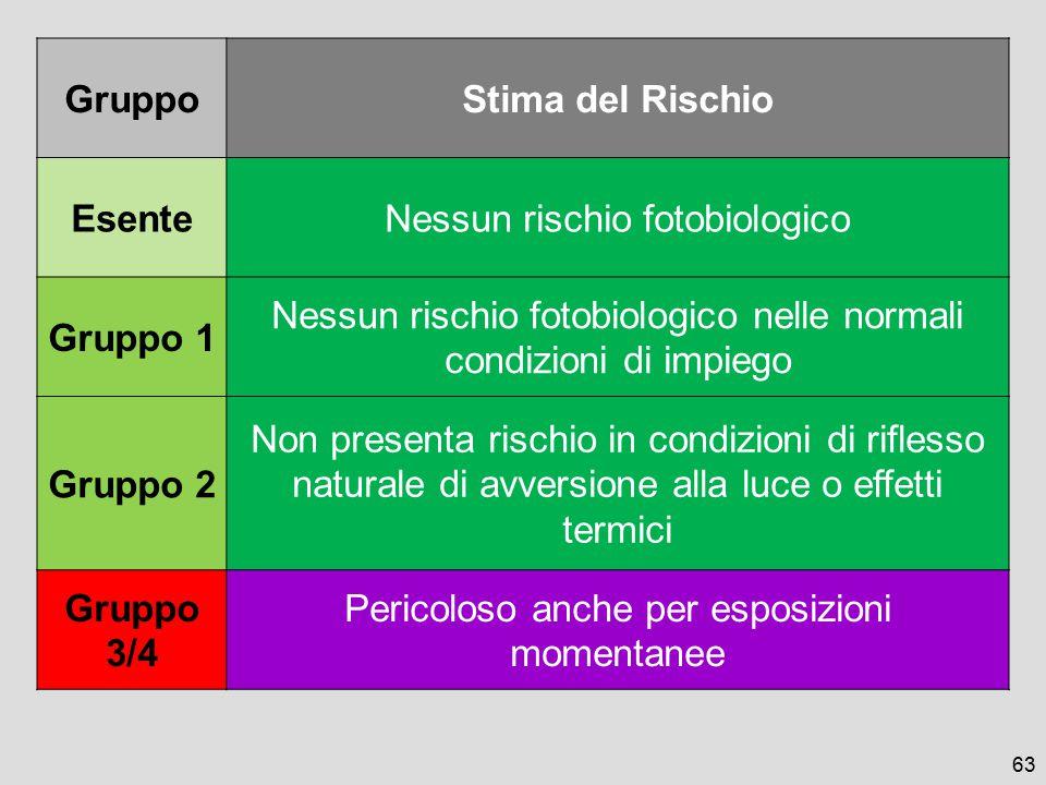 63 GruppoStima del Rischio EsenteNessun rischio fotobiologico Gruppo 1 Nessun rischio fotobiologico nelle normali condizioni di impiego Gruppo 2 Non p