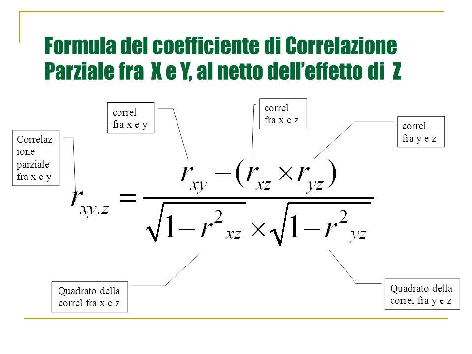 Formula del coefficiente di Correlazione Parziale fra X e Y, al netto dell'effetto di Z Correlaz ione parziale fra x e y correl fra x e y correl fra x e z correl fra y e z Quadrato della correl fra x e z Quadrato della correl fra y e z