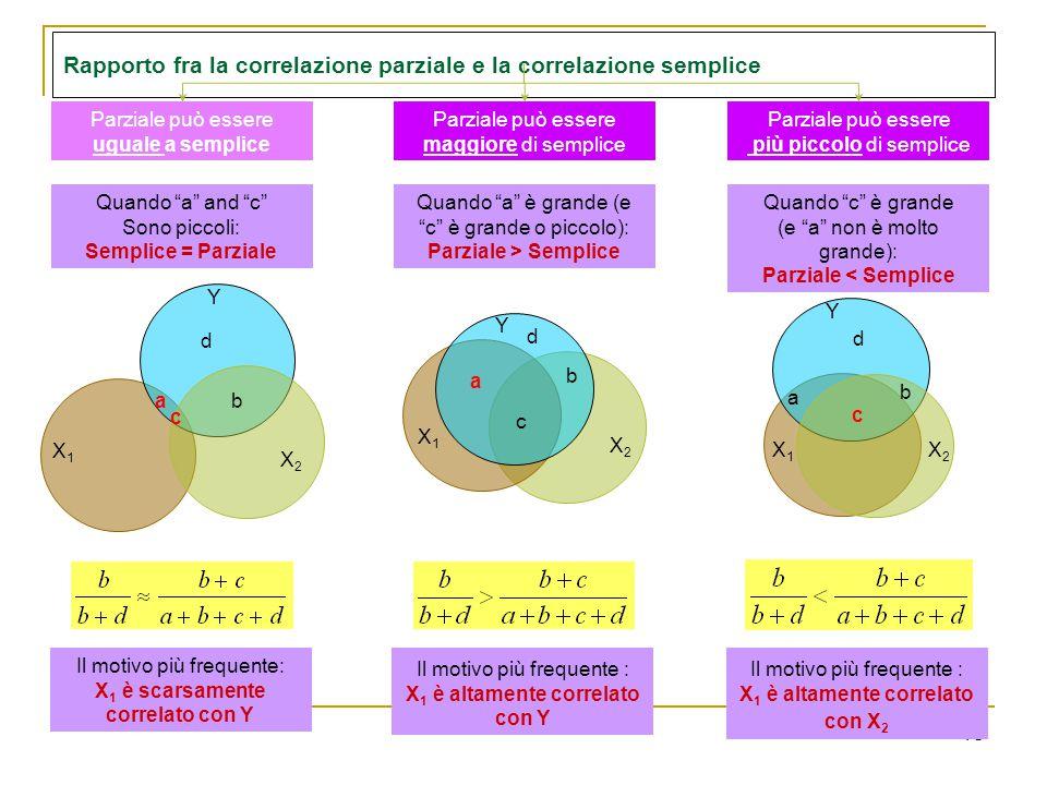 18 d b X1X1 X2X2 Y Rapporto fra la correlazione parziale e la correlazione semplice Quando a and c Sono piccoli: Semplice = Parziale Quando a è grande (e c è grande o piccolo): Parziale > Semplice a c Quando c è grande (e a non è molto grande): Parziale < Semplice Il motivo più frequente: X 1 è scarsamente correlato con Y Il motivo più frequente : X 1 è altamente correlato con Y Il motivo più frequente : X 1 è altamente correlato con X 2 Parziale può essere uguale a semplice Parziale può essere più piccolo di semplice Parziale può essere maggiore di semplice c d b X1X1 X2X2 Y a a b d X1X1 X2X2 Y c