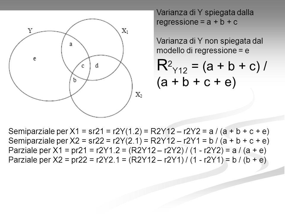 Varianza di Y spiegata dalla regressione = a + b + c Varianza di Y non spiegata dal modello di regressione = e R 2 Y12 = (a + b + c) / (a + b + c + e) Semiparziale per X1 = sr21 = r2Y(1.2) = R2Y12 – r2Y2 = a / (a + b + c + e) Semiparziale per X2 = sr22 = r2Y(2.1) = R2Y12 – r2Y1 = b / (a + b + c + e) Parziale per X1 = pr21 = r2Y1.2 = (R2Y12 – r2Y2) / (1 - r2Y2) = a / (a + e) Parziale per X2 = pr22 = r2Y2.1 = (R2Y12 – r2Y1) / (1 - r2Y1) = b / (b + e)