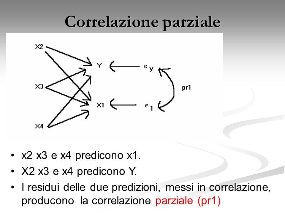 Correlazione parziale x2 x3 e x4 predicono x1.X2 x3 e x4 predicono Y.