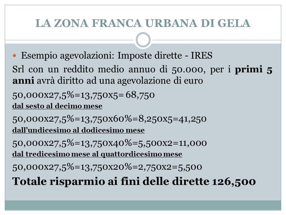 LA ZONA FRANCA URBANA DI GELA Esempio agevolazioni: Imposte dirette - IRES Srl con un reddito medio annuo di 50.000, per i primi 5 anni avrà diritto ad una agevolazione di euro 50,000x27,5%=13,750x5= 68,750 dal sesto al decimo mese 50,000x27,5%=13,750x60%=8,250x5=41,250 dall'undicesimo al dodicesimo mese 50,000x27,5%=13,750x40%=5,500x2=11,000 dal tredicesimo mese al quattordicesimo mese 50,000x27,5%=13,750x20%=2,750x2=5,500 Totale risparmio ai fini delle dirette 126,500
