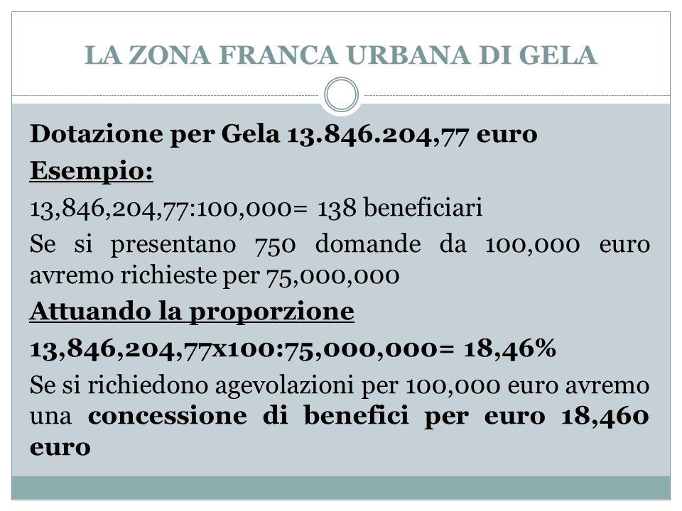 LA ZONA FRANCA URBANA DI GELA Dotazione per Gela 13.846.204,77 euro Esempio: 13,846,204,77:100,000= 138 beneficiari Se si presentano 750 domande da 100,000 euro avremo richieste per 75,000,000 Attuando la proporzione 13,846,204,77x100:75,000,000= 18,46% Se si richiedono agevolazioni per 100,000 euro avremo una concessione di benefici per euro 18,460 euro