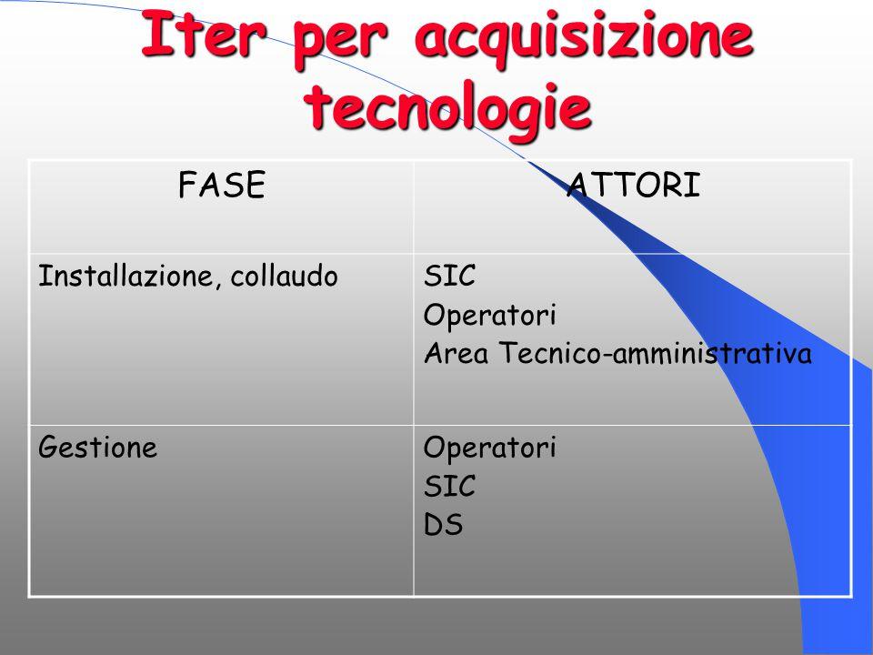 Iter per acquisizione tecnologie FASEATTORI Installazione, collaudoSIC Operatori Area Tecnico-amministrativa GestioneOperatori SIC DS