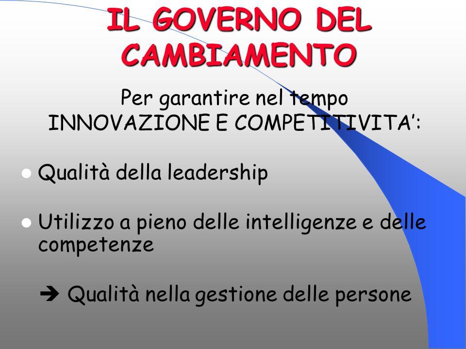 IL GOVERNO DEL CAMBIAMENTO Per garantire nel tempo INNOVAZIONE E COMPETITIVITA': Qualità della leadership Utilizzo a pieno delle intelligenze e delle